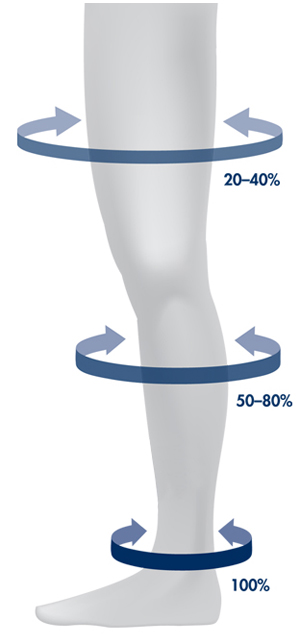 Graduated Compression - Stockings for Varicose Veins and DVT